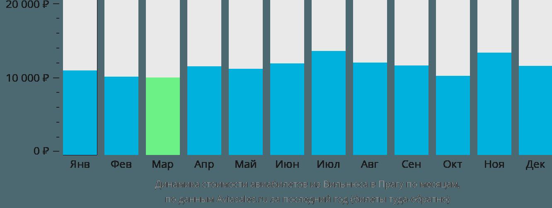 Динамика стоимости авиабилетов из Вильнюса в Прагу по месяцам