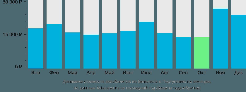 Динамика стоимости авиабилетов из Вильнюса в Португалию по месяцам