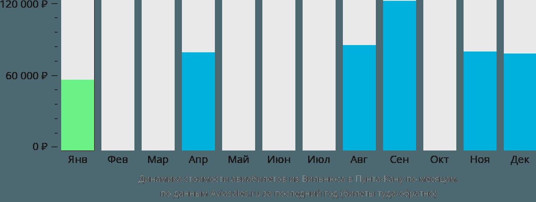 Динамика стоимости авиабилетов из Вильнюса в Пунта-Кану по месяцам