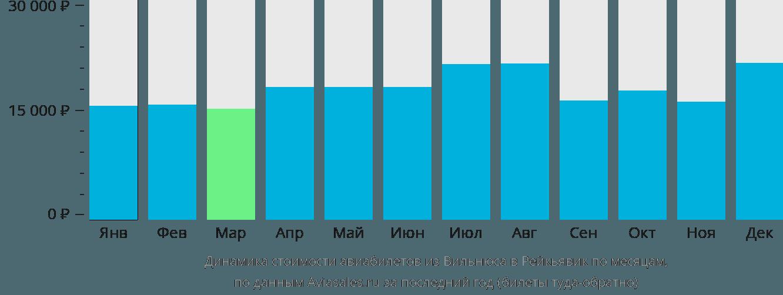 Динамика стоимости авиабилетов из Вильнюса в Рейкьявик по месяцам