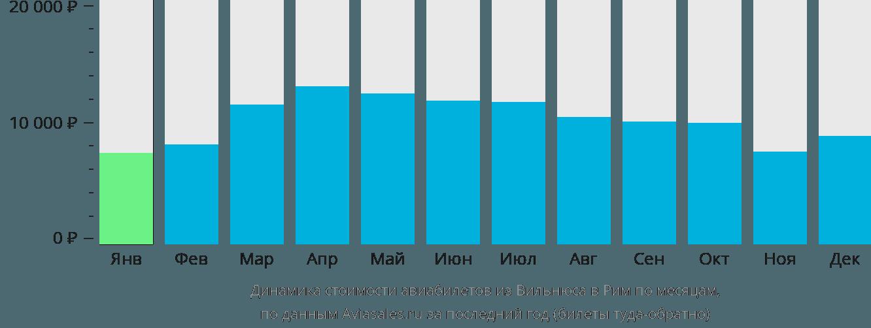 Динамика стоимости авиабилетов из Вильнюса в Рим по месяцам