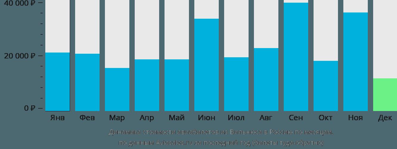 Динамика стоимости авиабилетов из Вильнюса в Россию по месяцам