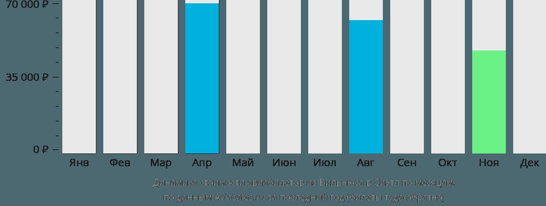 Динамика стоимости авиабилетов из Вильнюса в Сиэтл по месяцам