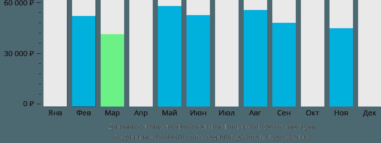 Динамика стоимости авиабилетов из Вильнюса в Сеул по месяцам