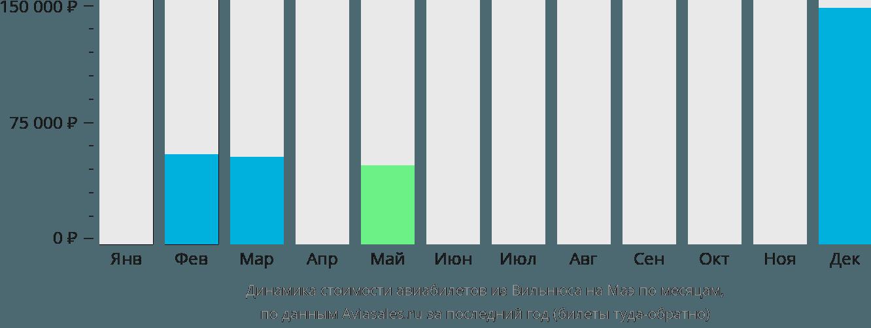 Динамика стоимости авиабилетов из Вильнюса на Маэ по месяцам