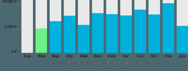 Динамика стоимости авиабилетов из Вильнюса в Швецию по месяцам
