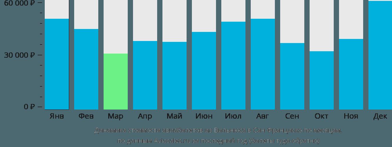Динамика стоимости авиабилетов из Вильнюса в Сан-Франциско по месяцам