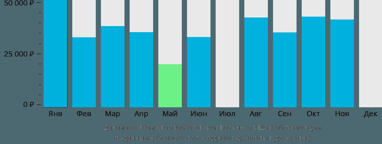 Динамика стоимости авиабилетов из Вильнюса в Шанхай по месяцам
