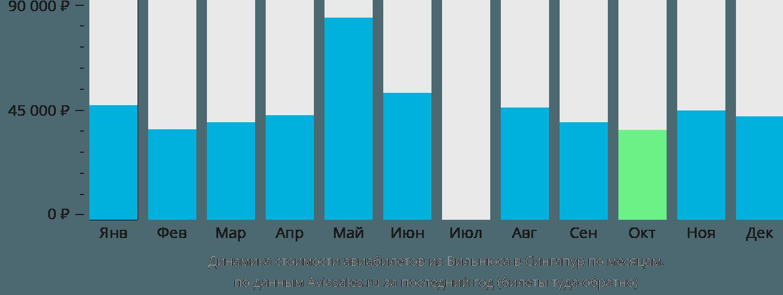 Динамика стоимости авиабилетов из Вильнюса в Сингапур по месяцам