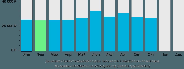 Динамика стоимости авиабилетов из Вильнюса в Симферополь по месяцам