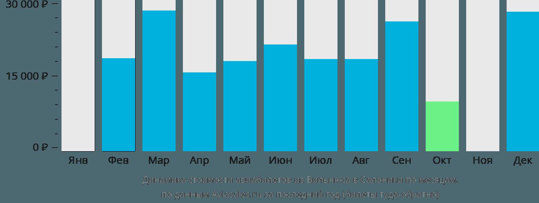Динамика стоимости авиабилетов из Вильнюса в Салоники по месяцам