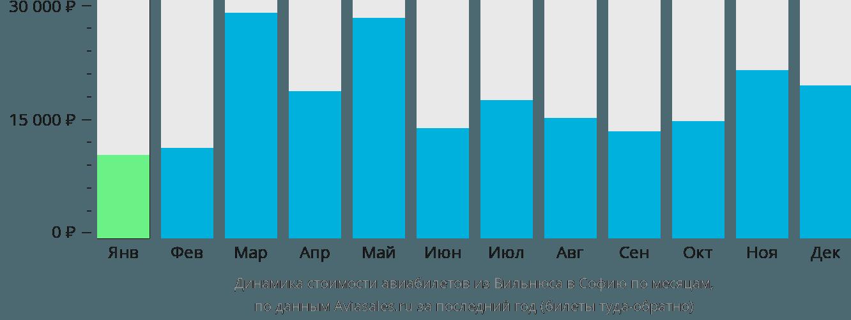 Динамика стоимости авиабилетов из Вильнюса в Софию по месяцам