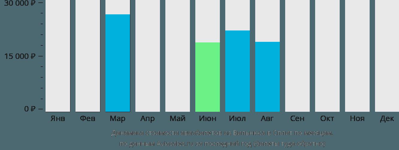 Динамика стоимости авиабилетов из Вильнюса в Сплит по месяцам