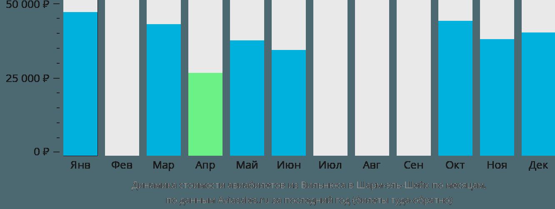 Динамика стоимости авиабилетов из Вильнюса в Шарм-эль-Шейх по месяцам