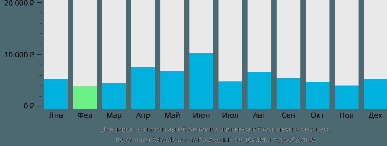 Динамика стоимости авиабилетов из Вильнюса в Стокгольм по месяцам