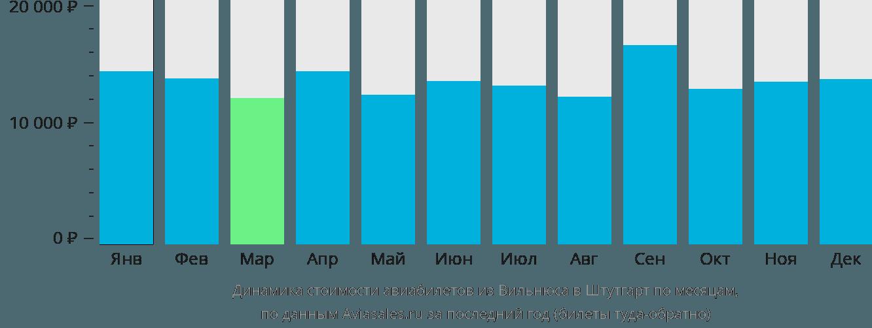 Динамика стоимости авиабилетов из Вильнюса в Штутгарт по месяцам