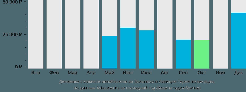 Динамика стоимости авиабилетов из Вильнюса в Ламеция-Терме по месяцам