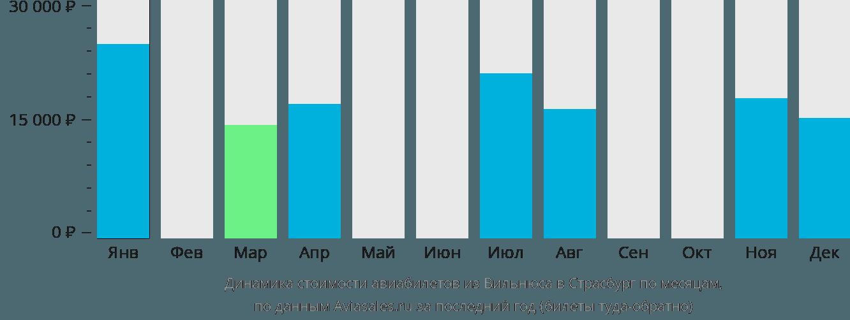 Динамика стоимости авиабилетов из Вильнюса в Страсбург по месяцам