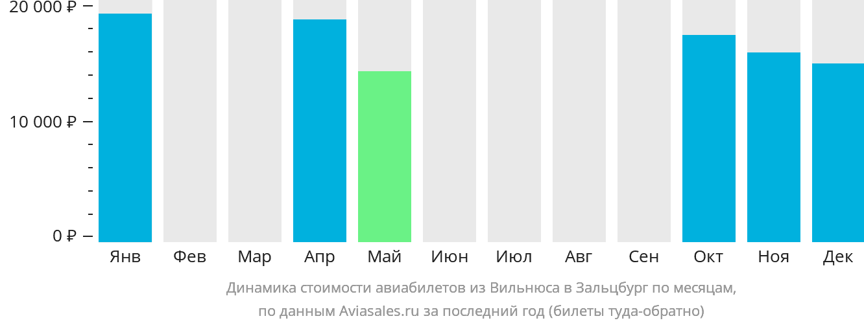 Динамика стоимости авиабилетов из Вильнюса в Зальцбург по месяцам