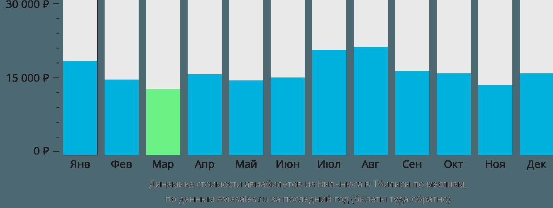Динамика стоимости авиабилетов из Вильнюса в Тбилиси по месяцам