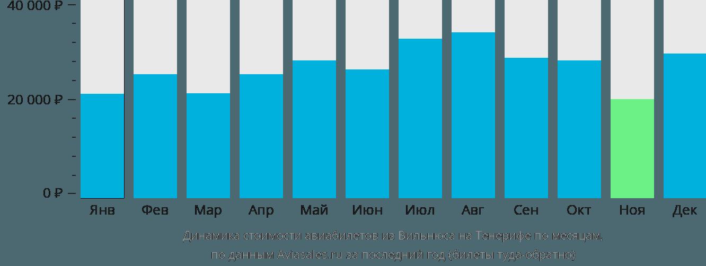Динамика стоимости авиабилетов из Вильнюса на Тенерифе по месяцам