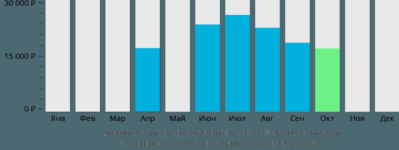 Динамика стоимости авиабилетов из Вильнюса в Подгорицу по месяцам