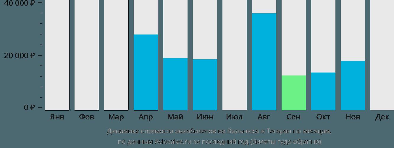 Динамика стоимости авиабилетов из Вильнюса в Тегеран по месяцам