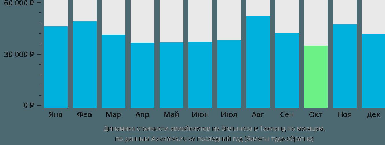 Динамика стоимости авиабилетов из Вильнюса в Таиланд по месяцам