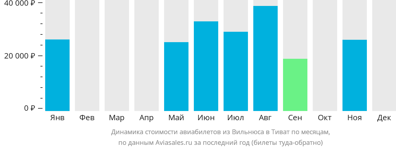 Динамика стоимости авиабилетов из Вильнюса в Тиват по месяцам