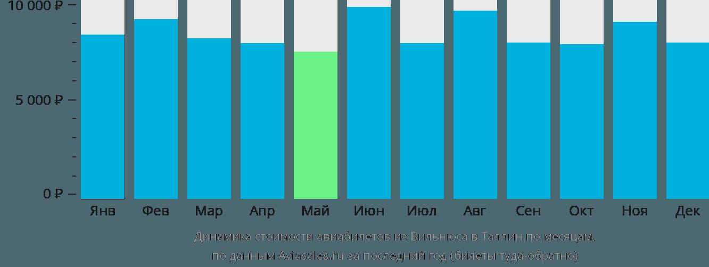 Динамика стоимости авиабилетов из Вильнюса в Таллин по месяцам