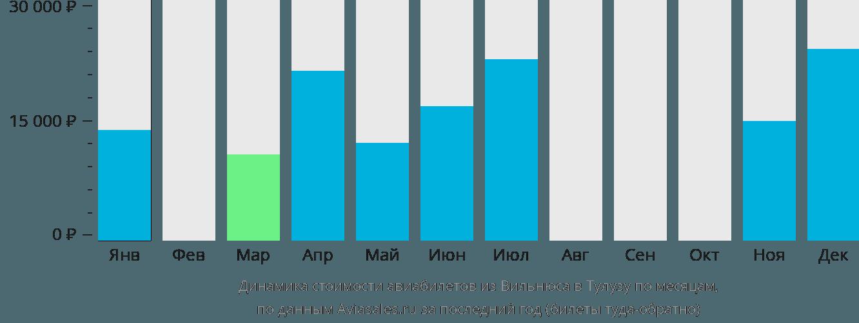 Динамика стоимости авиабилетов из Вильнюса в Тулузу по месяцам