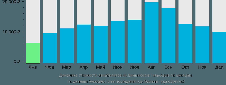 Динамика стоимости авиабилетов из Вильнюса в Тель-Авив по месяцам