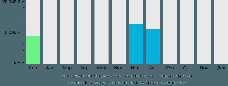 Динамика стоимости авиабилетов из Вильнюса в Тампере по месяцам