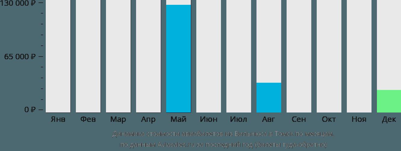 Динамика стоимости авиабилетов из Вильнюса в Томск по месяцам