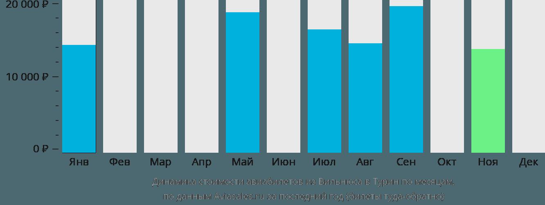 Динамика стоимости авиабилетов из Вильнюса в Турин по месяцам