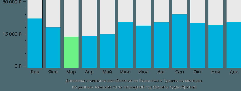 Динамика стоимости авиабилетов из Вильнюса в Турцию по месяцам