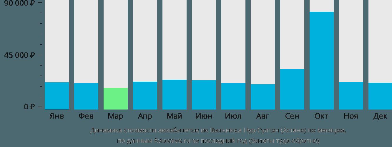 Динамика стоимости авиабилетов из Вильнюса в Астану по месяцам