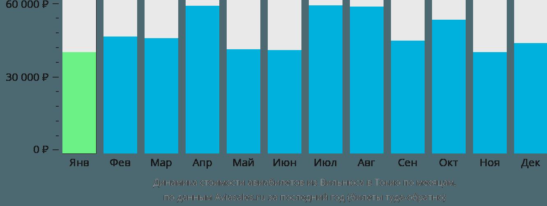 Динамика стоимости авиабилетов из Вильнюса в Токио по месяцам