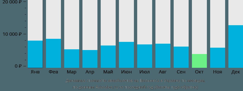 Динамика стоимости авиабилетов из Вильнюса в Украину по месяцам