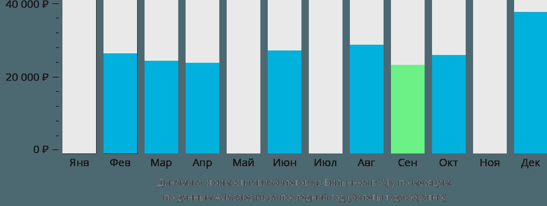 Динамика стоимости авиабилетов из Вильнюса в Уфу по месяцам