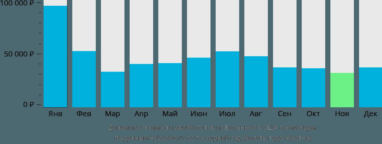 Динамика стоимости авиабилетов из Вильнюса в США по месяцам