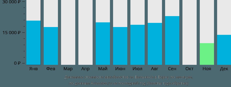 Динамика стоимости авиабилетов из Вильнюса в Варну по месяцам