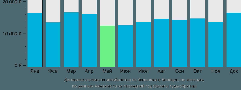 Динамика стоимости авиабилетов из Вильнюса в Венецию по месяцам