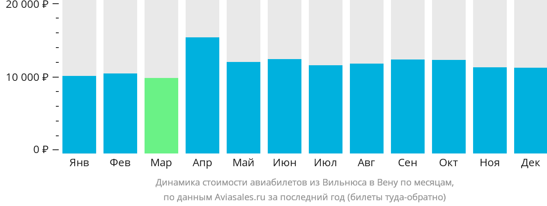 Динамика стоимости авиабилетов из Вильнюса в Вену по месяцам