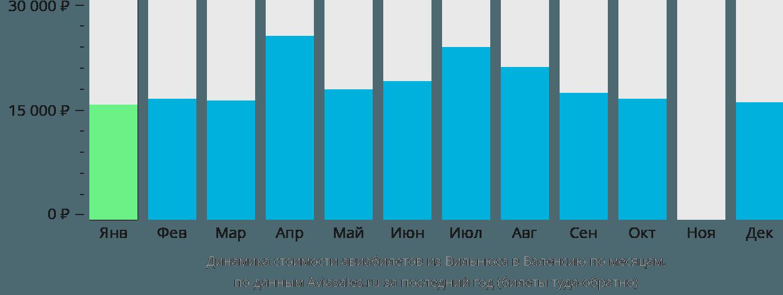 Динамика стоимости авиабилетов из Вильнюса в Валенсию по месяцам