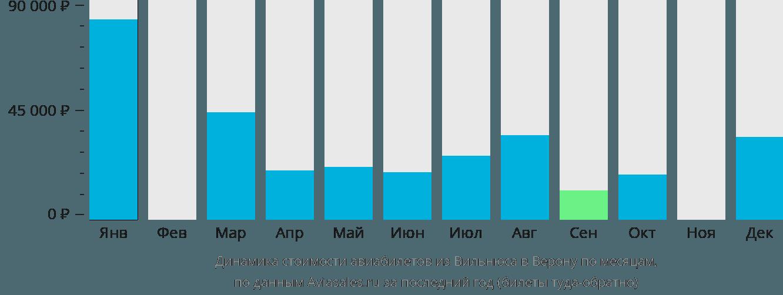 Динамика стоимости авиабилетов из Вильнюса в Верону по месяцам