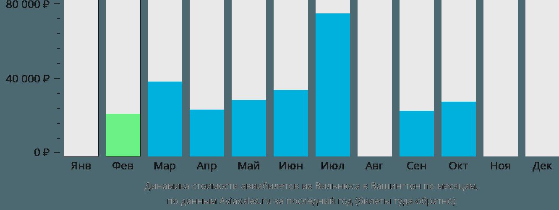 Динамика стоимости авиабилетов из Вильнюса в Вашингтон по месяцам