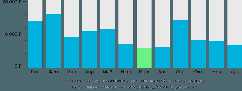 Динамика стоимости авиабилетов из Вильнюса в Варшаву по месяцам
