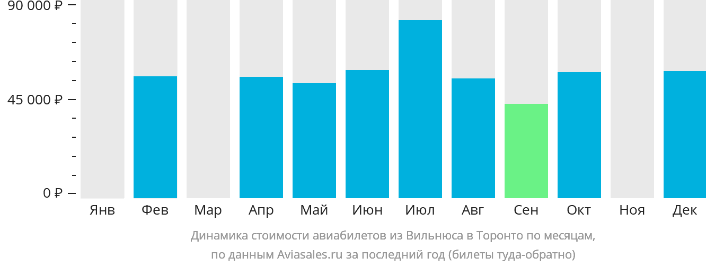 Динамика стоимости авиабилетов из Вильнюса в Торонто по месяцам