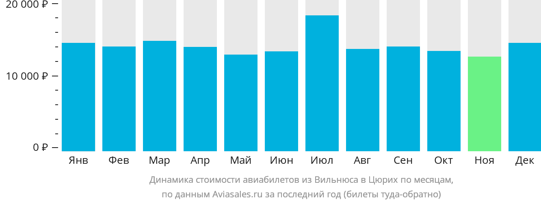 Динамика стоимости авиабилетов из Вильнюса в Цюрих по месяцам